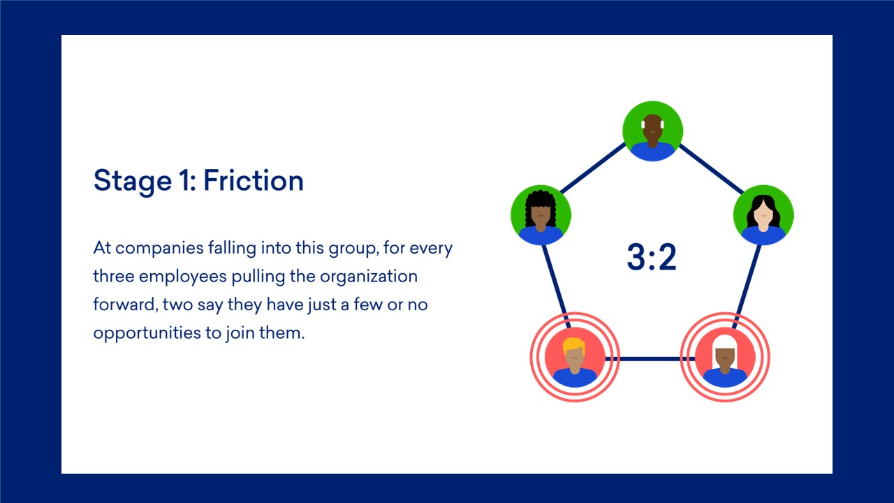 Innovation by All: Portrait of the Friction Innovation Velocity Ratio