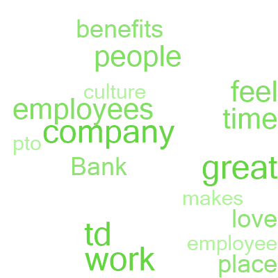 TD Bank NA Great Place To Work United States Best T D Love