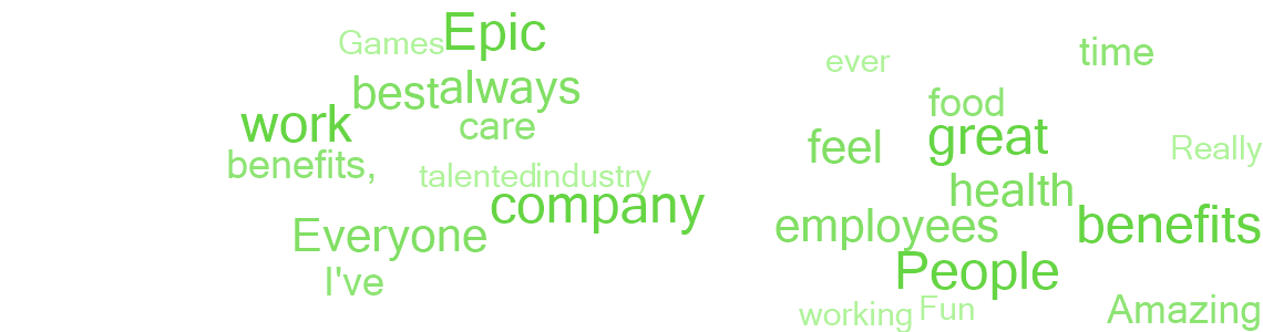 Epic Games Inc Great Place To Work United States